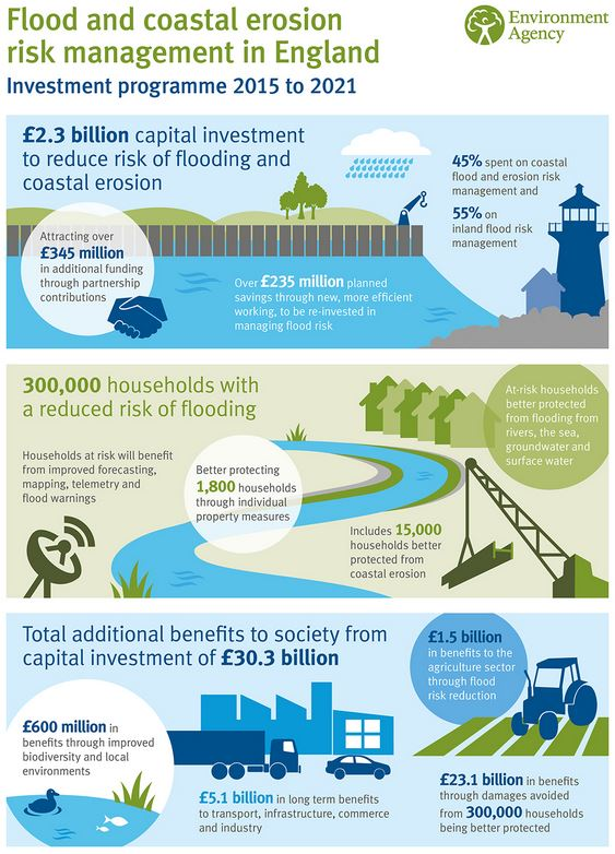 £2.3 billion Investment in Flood & Coastal Erosion for 2015-2021